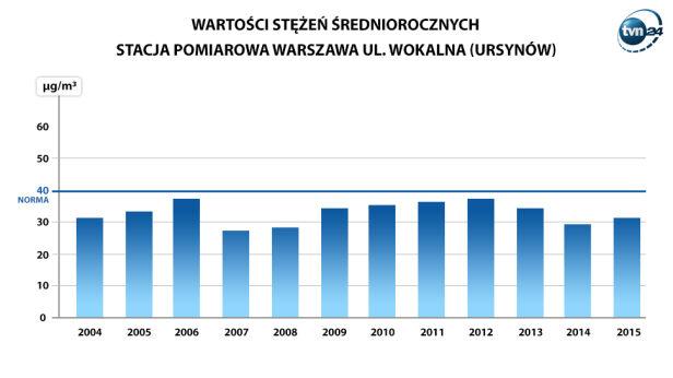 Wyniki pomiarów WIOŚ na Ursynowie TVN24