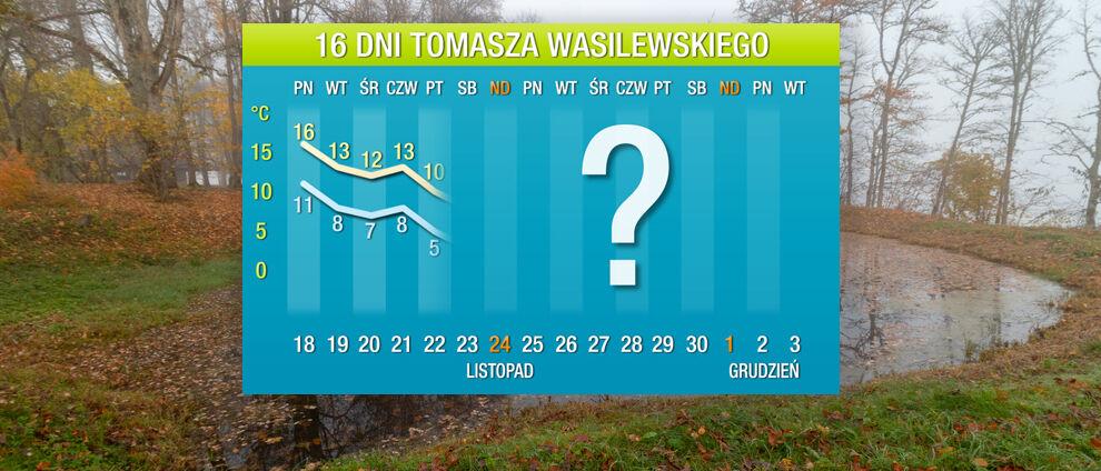 Pogoda na 16 dni: wkrótce zrobi się dużo chłodniej